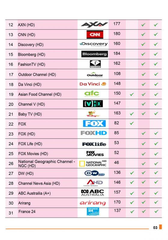 danh sách kênh truyền hình MyTV VNPT 2