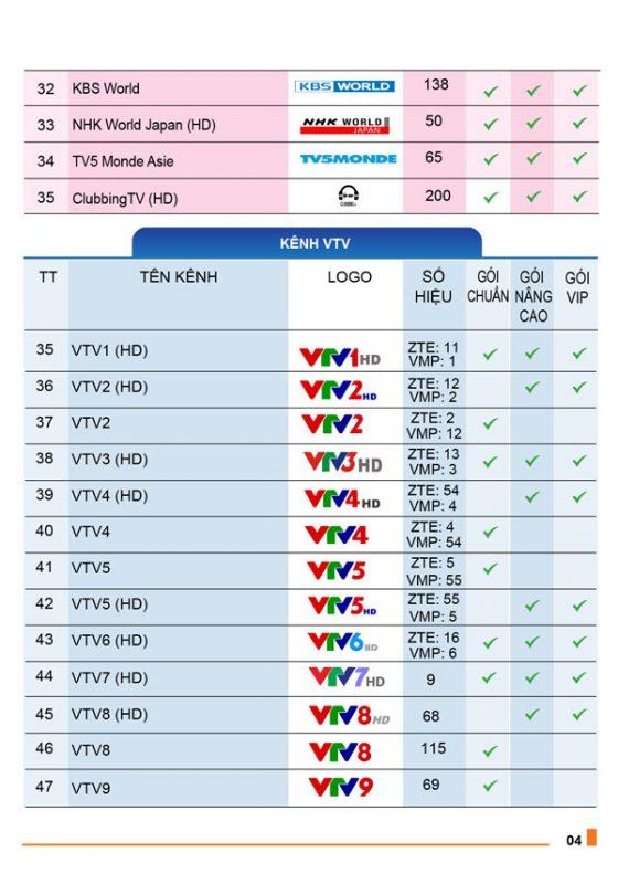 danh sách kênh truyền hình MyTV VNPT 3