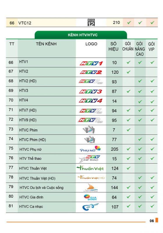 danh sách kênh truyền hình MyTV VNPT 5